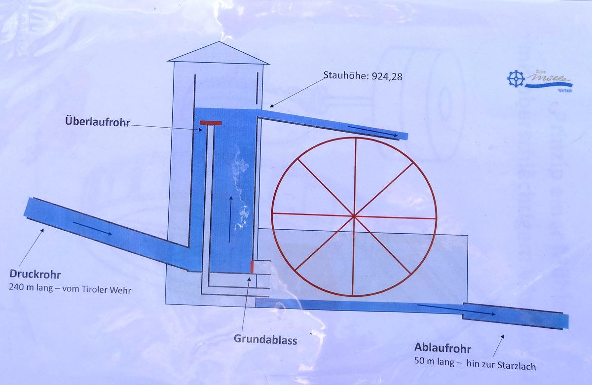 Druckrohr Obere Mühle Wertach