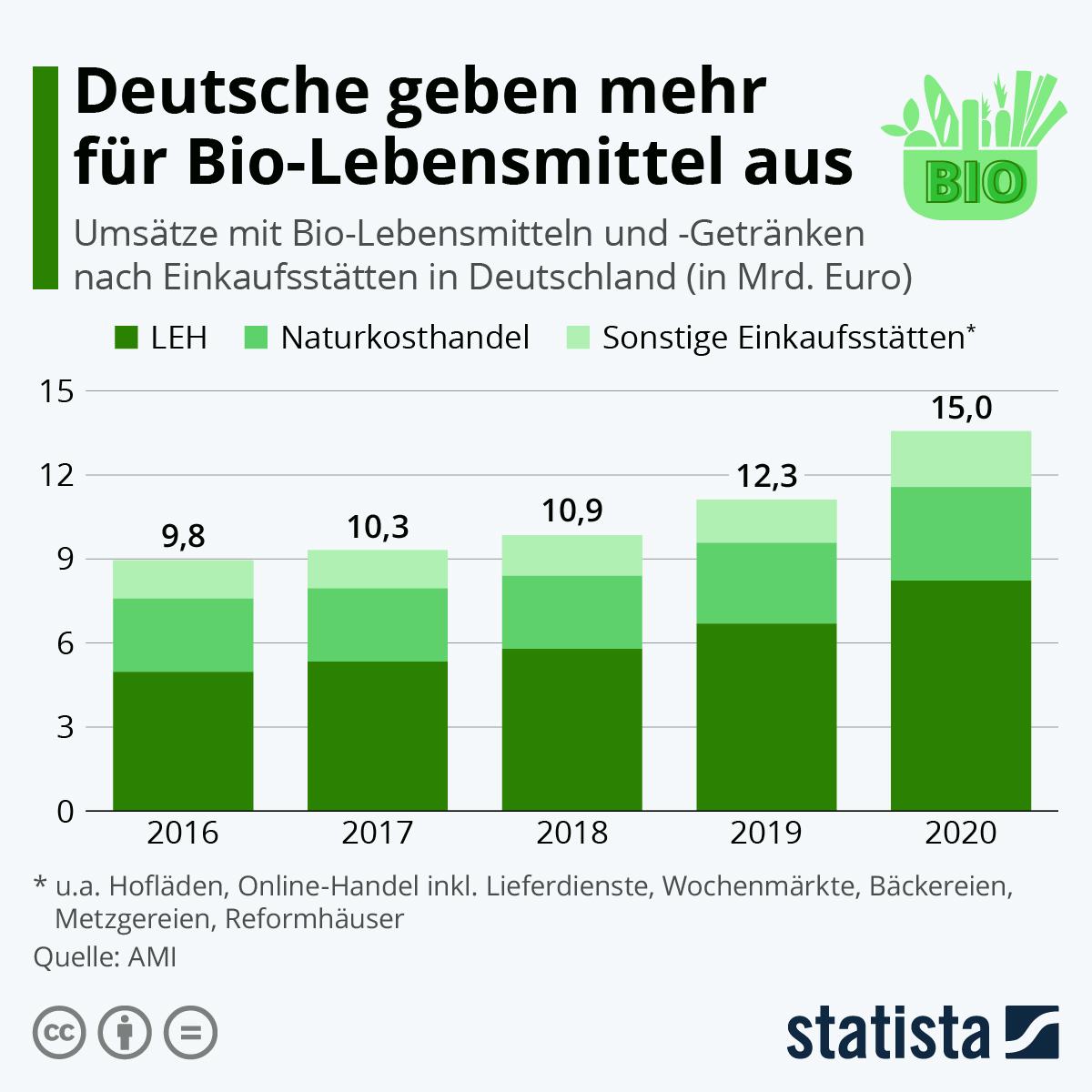 Deutsche geben mehr für Bio-Gemüse aus